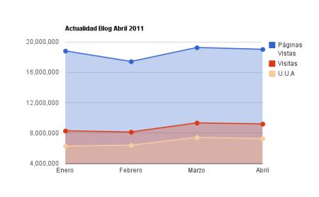 evolucion estadisticas red d blogs actualidad blog