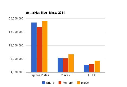 estadisticas actualidad blog marzo 2011