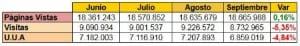 estadisticas de las red de blgos mes septiembre año 2011