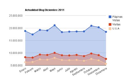 estadisticas diciembre 2011 actualidad blog