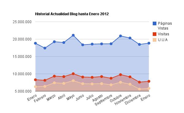 historial de todas las estadísticas de actualidad blog