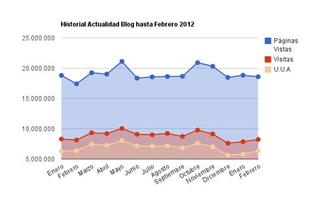 Evolución de las estaísticas de Actualidad Blog