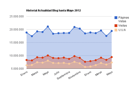 Estaditicas de la red atualidad blog hasta mayo 2012
