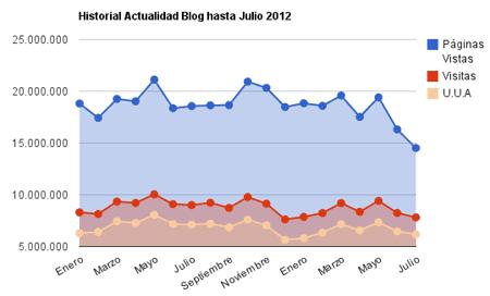 evoluciónd elas estadisticas de la red actualidad blog hasta julio del 2012