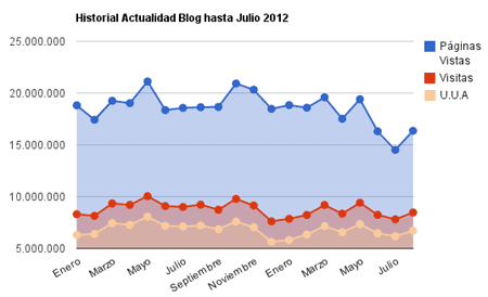 Estadísticas agosto red de blogs actualidad blog