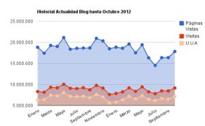 estadisticas actualidad blog octubre 2012