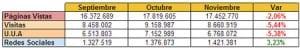 Estadísticas noviembre 2012 de la red de blogs Actualidad Blog