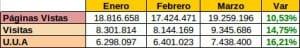 estadisticas de marzo del 2011 en actualidad blog